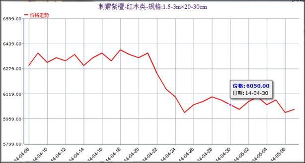 表二:鱼珠·中国木材价格指数红木代表商品指数